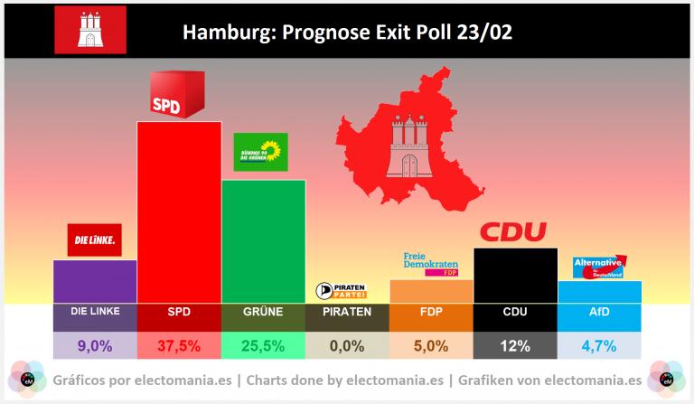Hamburgo (exit poll): subidón de los Verdes. AfD fuera del Parlamento y el FDP, rozando el drama