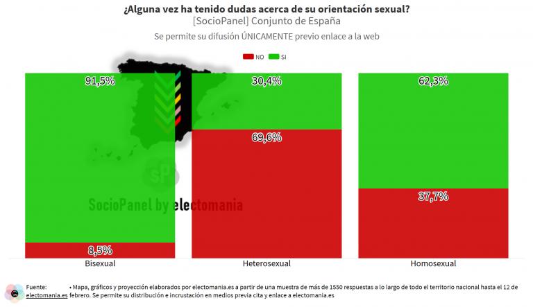 SocioPanel (23F): al menos el 30% de los españoles manifiesta haber tenido dudas sobre su condición sexual