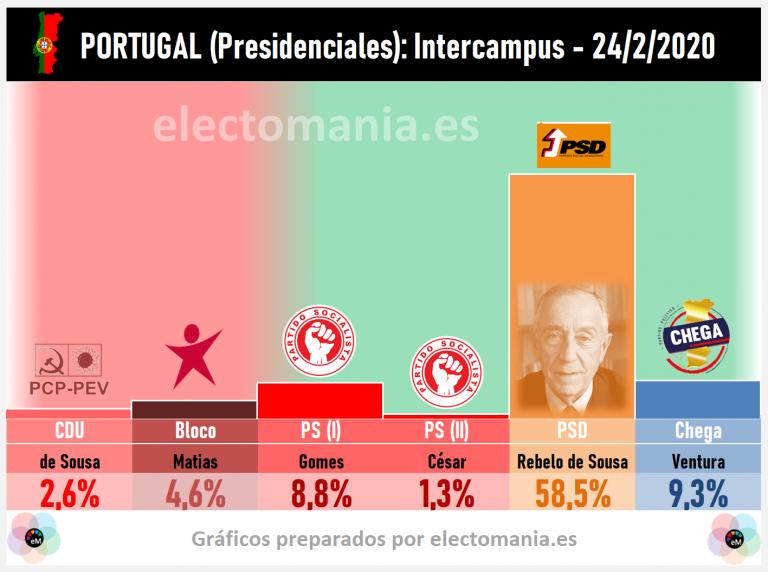 Portugal: el PSD arrasaría en las Presidenciales. Chega se sitúa como segunda opción