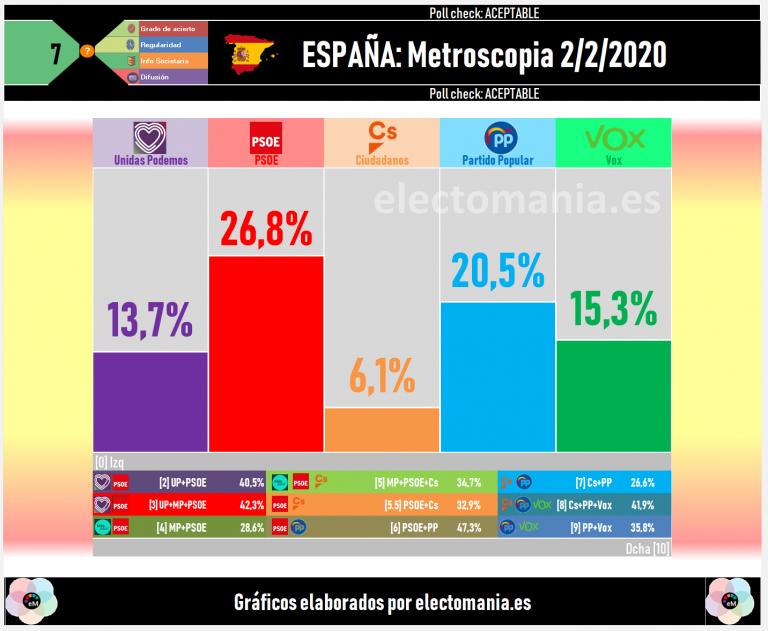 Metroscopia (Público): bajada del PSOE. Se igualan los bloques