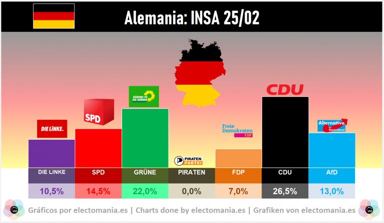 Alemania (INSA 25/2): Turingia pasa factura a derecha y ultraderecha, que es superada por el bloque SPD+Grüne+Linke