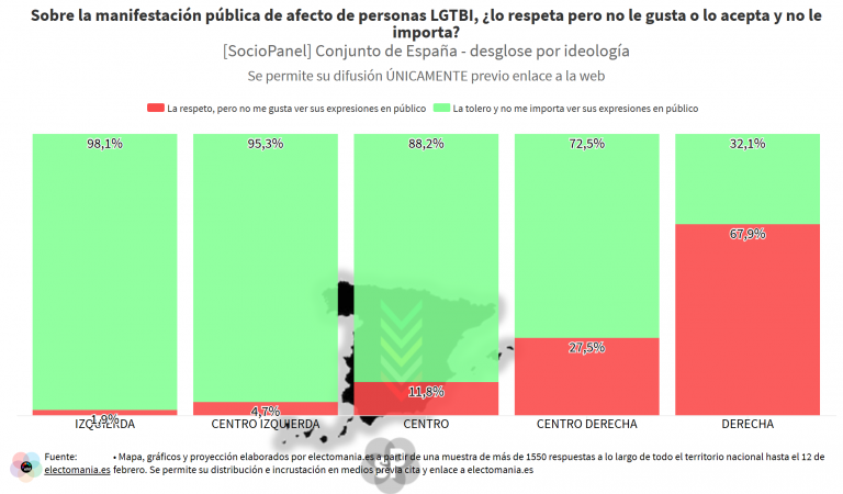 SocioPanel (25F – II): la gran mayoría de ciudadanos ve bien las muestras de cariño LGTBI+ en público