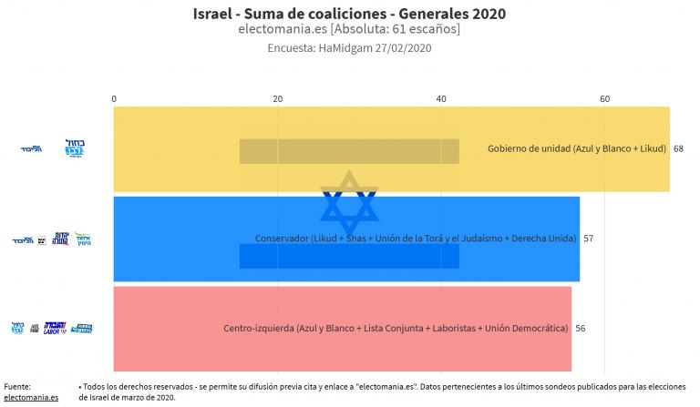 Israel (27F): Netanyahu sube, empata con Azul y Blanco y se amplía el bloqueo