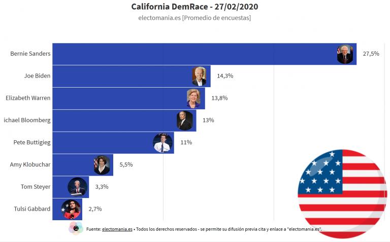California (Dem Race): la media de encuestas deja a todos menos a Sanders por debajo de la barrera del 15%