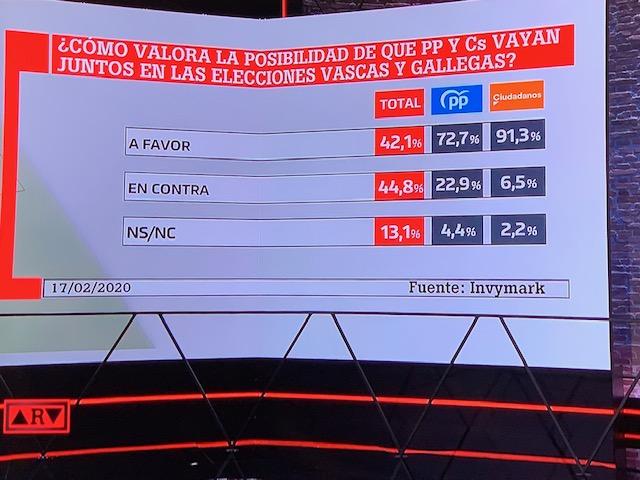 Invymark (21F): los votantes de PP y Cs, a favor de una coalición entre ambos partidos