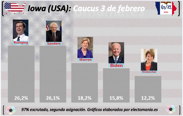 Sainete de Iowa al 97%: empate Buttigieg-Sanders, y aún no se sabe nada de lo importante
