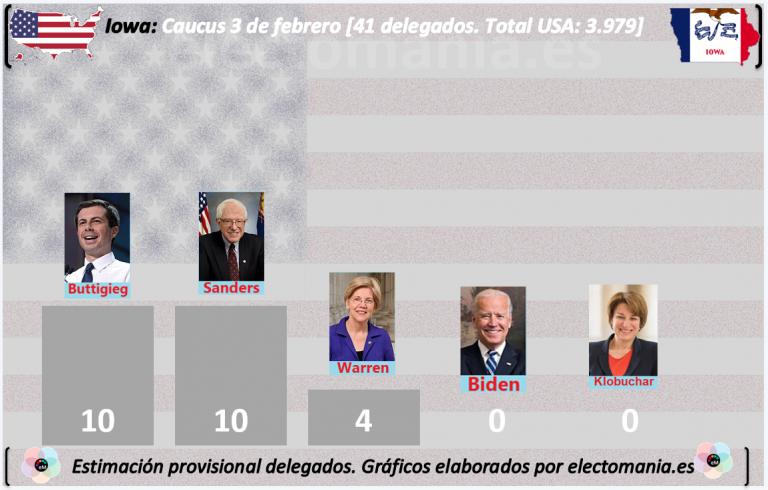 Resultados parciales en Iowa: sorpresón. Empate Buttigieg-Sanders. Biden cuarto