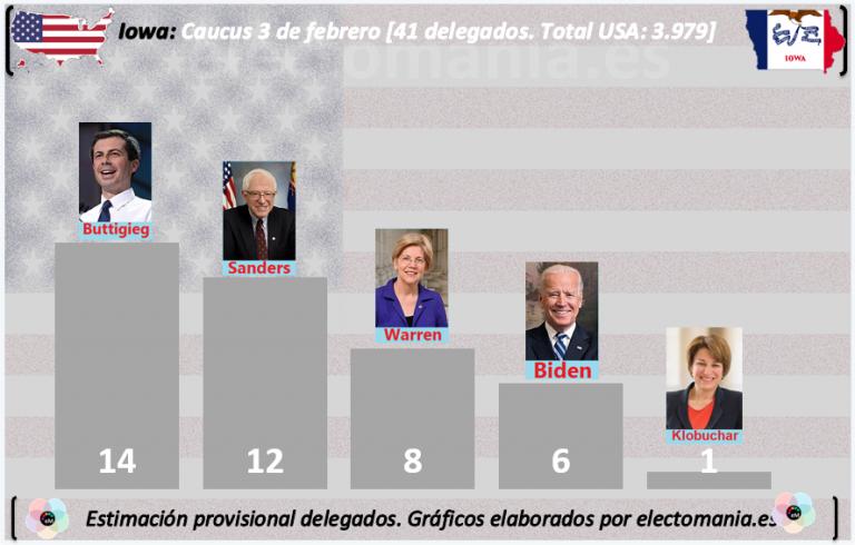 Iowa: Buttigieg superaría a Sanders por 14 delegados a 12