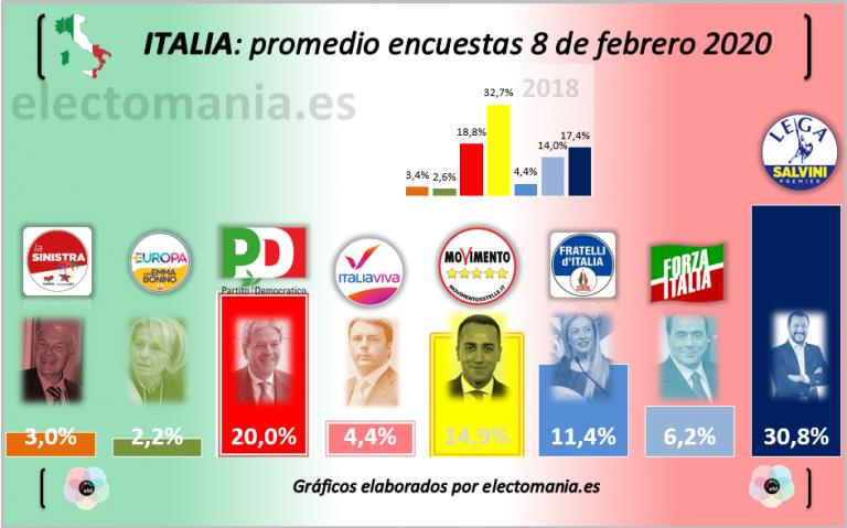 Italia: Cinco Estrellas continúa con su lento desplome