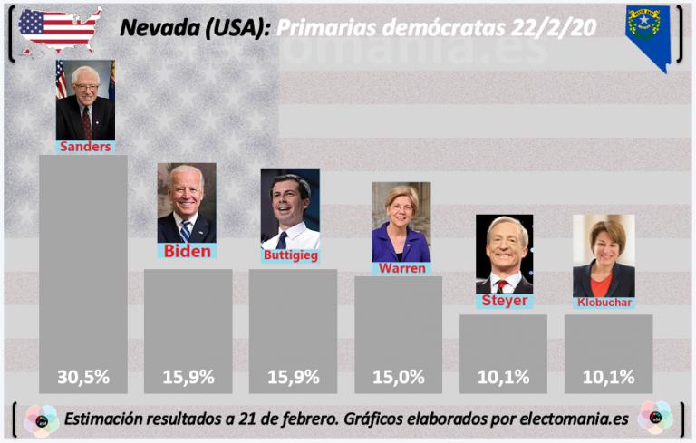 Nevada vota hoy: Sanders favorito, y Biden se la juega (otra vez)