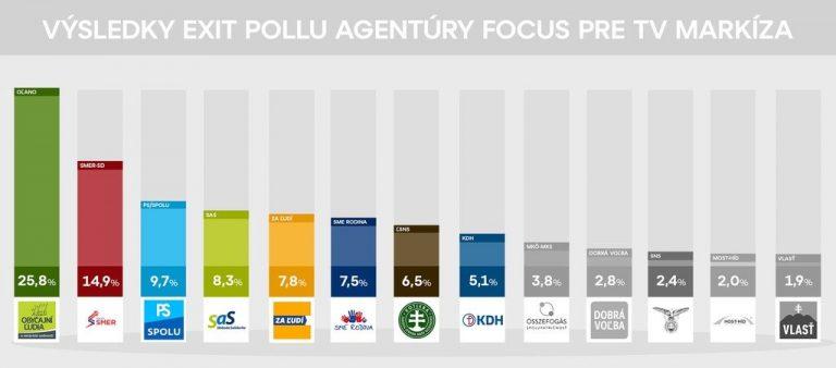 Eslovaquia: exit polls apuntan a derrota del Primer Ministro Pellegrini
