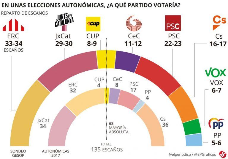 GESOP: ERC podría escoger entre un gobierno independentista o un tripartito de izquierdas