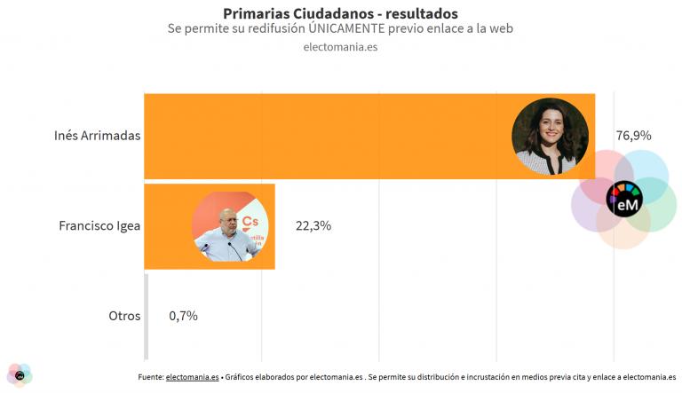 Inés Arrimadas arrasa en las primarias de Ciudadanos superando el 75% de los votos