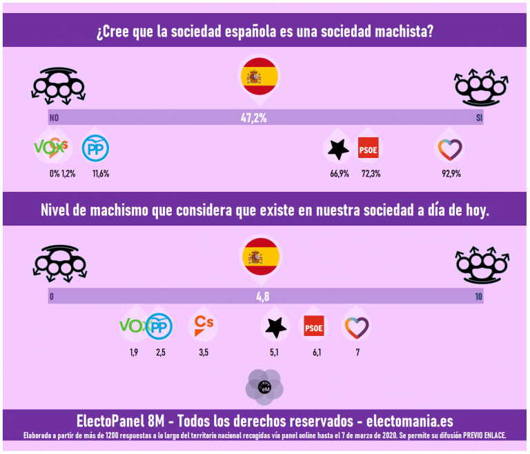 ElectoPanel 8M: los españoles se consideran feministas, apoyan al movimiento pero creen que su activismo es contraproducente