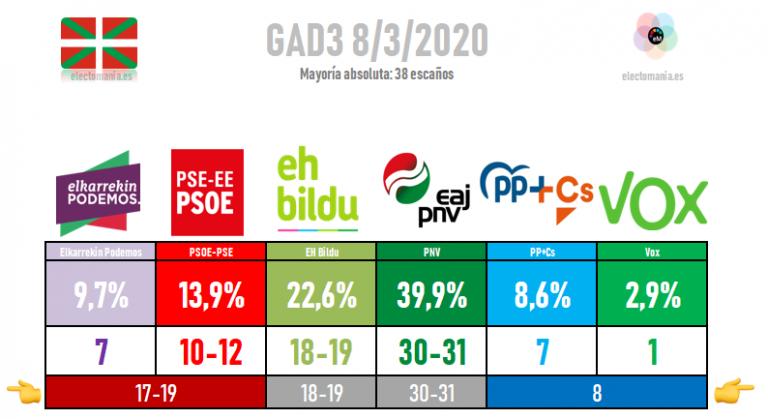 Según ABC (GAD3), un tripartito EH Bildu-PSE-EK Podemos, podría arrebatar a Urkullu la lehendakaritza