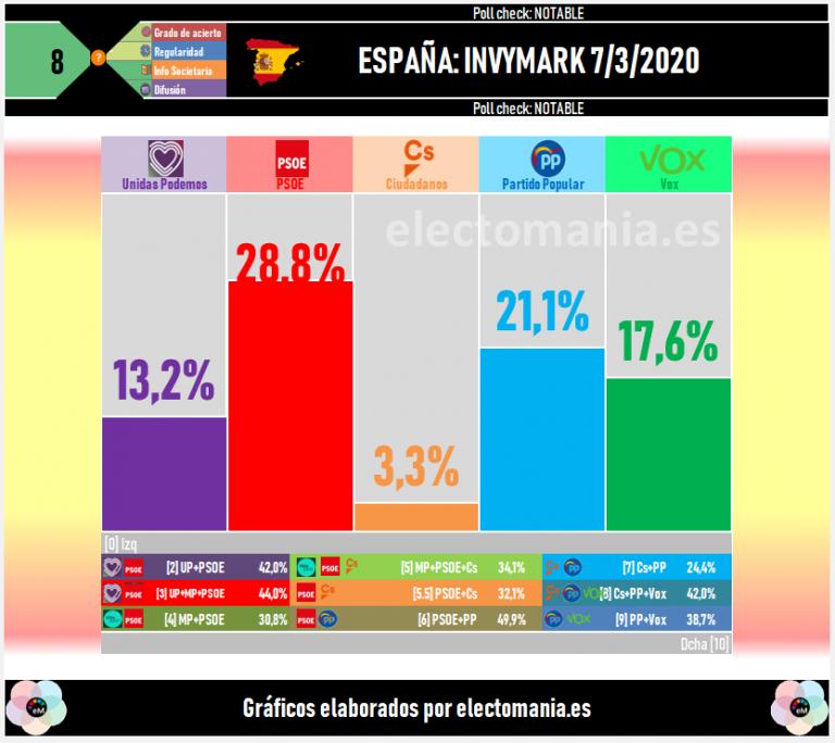 Invymark: el PSOE sigue muy por delante, Vox subiendo, y Ciudadanos hundido