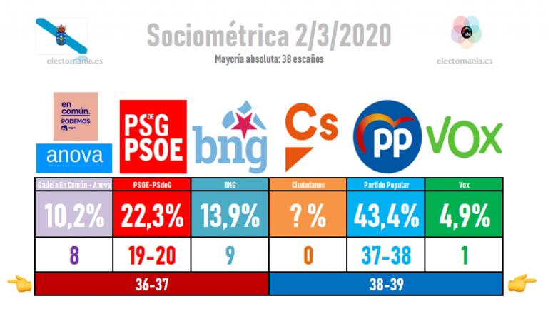 Sociométrica (Galicia): Feijóo,  entre la mayoría absoluta y tener que apoyarse en Vox