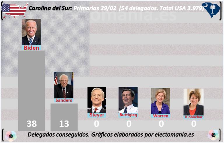 Dem Race: Biden y Sanders igualados, Buttigieg se retira: ¿a quién apoyará?