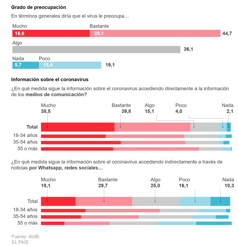 40db (1M): los españoles, preocupados pero no alarmados por el Coronavirus