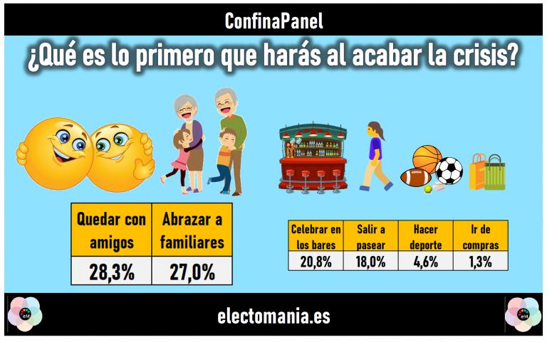ConfinaPanel (26M): lo primero que harán los ciudadanos tras el confinamiento es…