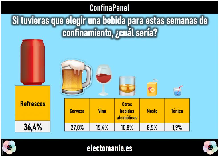 ConfinaPanel (25M): refrescos y cerveza, las bebidas preferidas. ZP preferido sobre Torra para una cuarentena