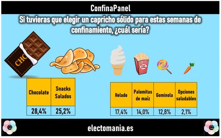 ConfinaPanel (21M): empate entre el chocolate y los snacks salados como 'capricho' preferido. Malú gana a Rivera