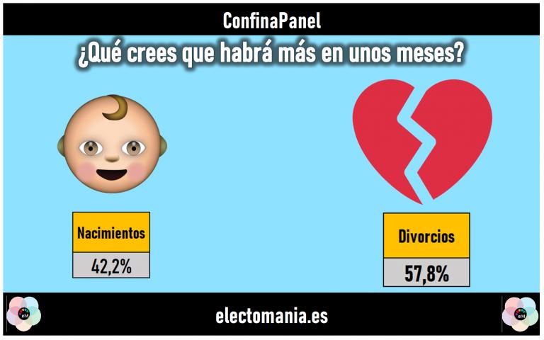 ConfinaPanel (27M): los españoles creen que habrá más divorcios que nacimientos tras la cuarentena