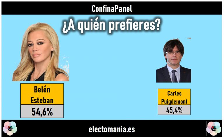 ConfinaPanel (24M): los españoles prefieren a Belén Esteban a Carles Puigdemont. Empate entre Siri y Google