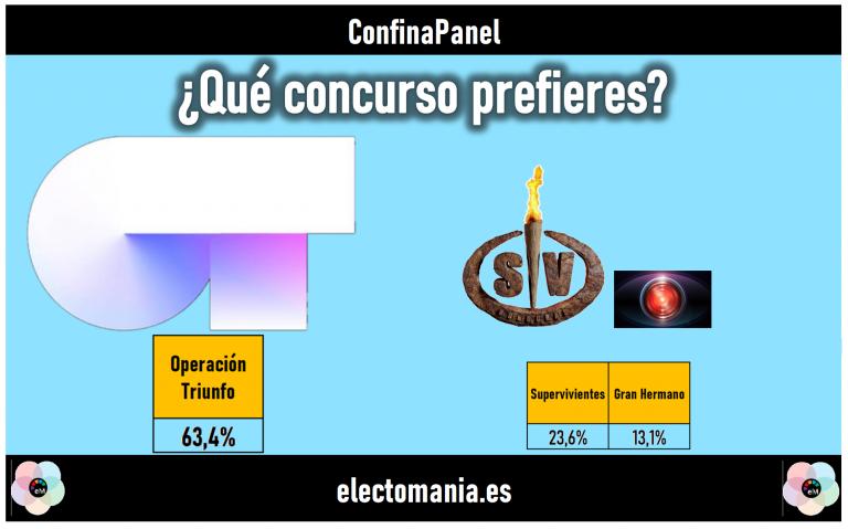 ConfinaPanel (23M): Operación Triunfo barre a Supervivientes y Gran Hermano