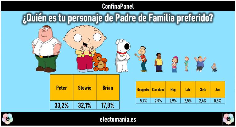 ConfinaPanel (22M): Peter y Stewie empatan en favoritismo. Pérez-Reverte arrasa sobre Etxeberria