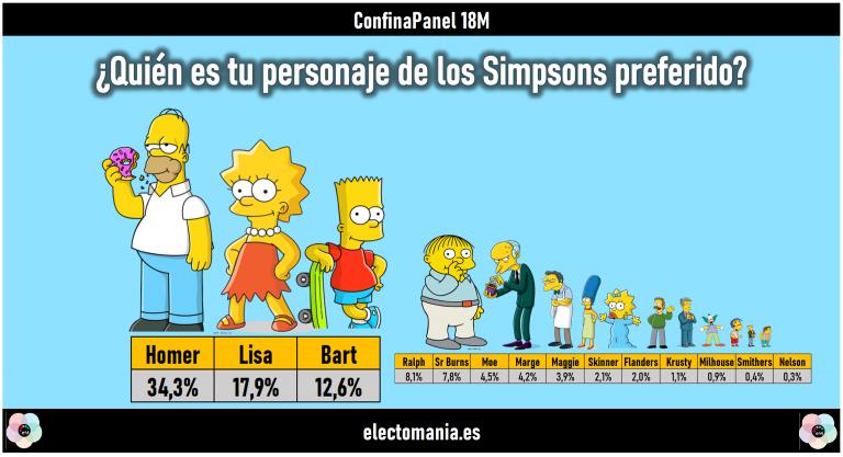 Confinapanel: Homer es el personaje favorito de los Simpson. Pastor (PP) gana a Pastor (Newtral)