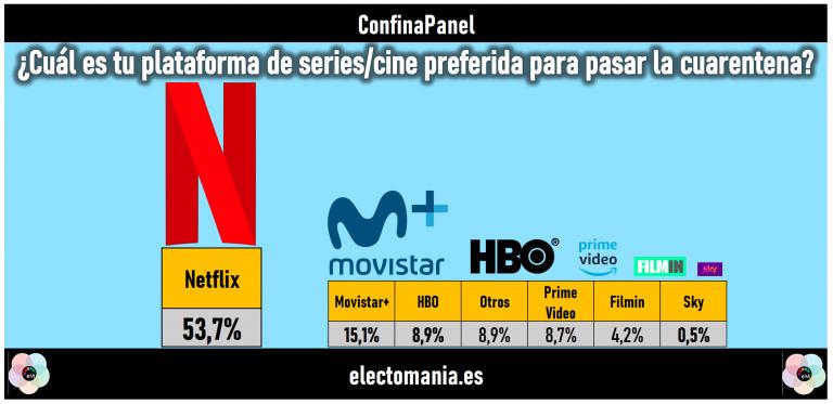 ConfinaPanel (20M): Netflix, plataforma preferida para el confinamiento. Entre pareja y mascota los españoles eligen a…