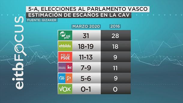 EiTB Focus (3M): Vox podría entrar en el Parlamento vasco con un escaño por Álava