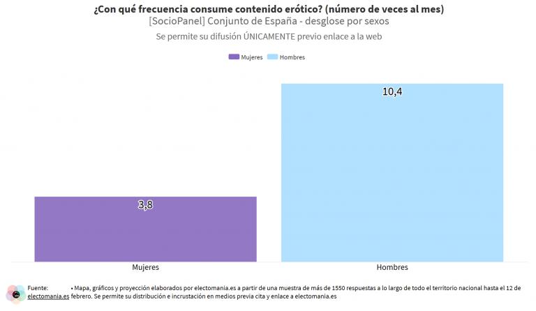 SocioPanel (1M): los españoles ven porno 7 días al mes, los hombres mucho más que las mujeres
