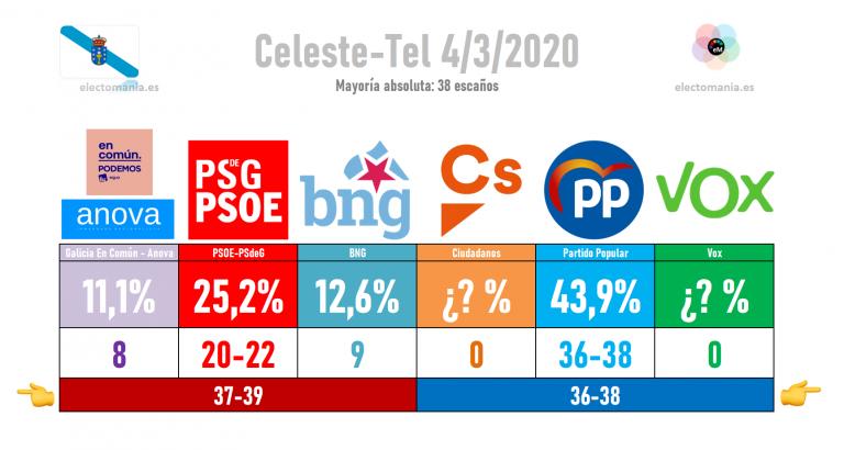 Celeste-Tel (4M): Feijoo al borde de perder la mayoría absoluta