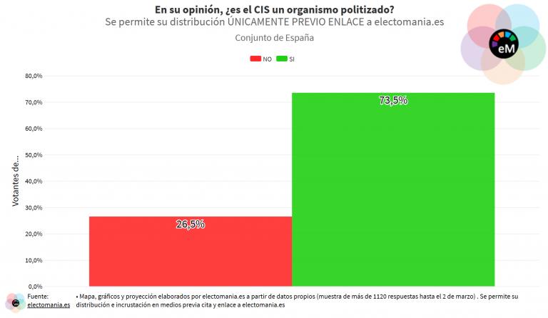 ElectoPanel (4M): los españoles creen que el CIS es un organismo politizado y Tezanos un mal director