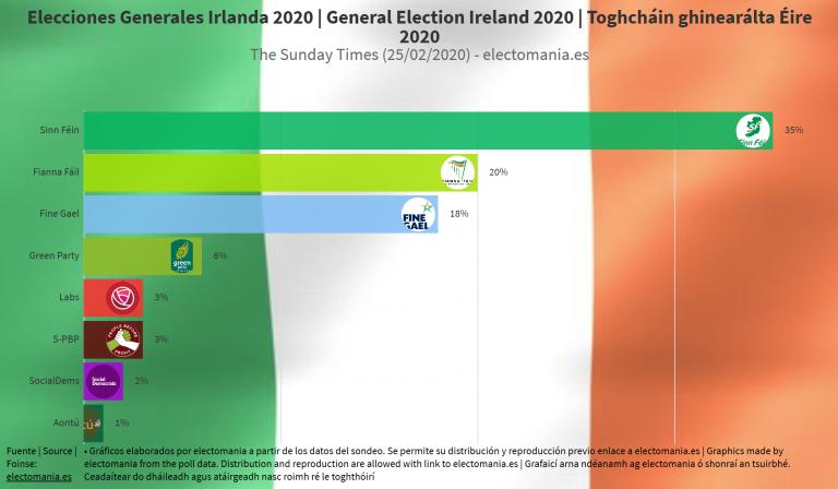 Irlanda: Fine Gael no ve una coalición con Fiann Fáil tras hablar de políticas y ya se especula con otras elecciones