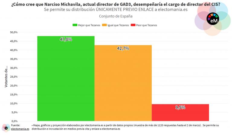 ElectoPanel (5M): grandes dudas entre los ciudadanos sobre cómo lo haría Michavila como sustituto de Tezanos al frente del CIS