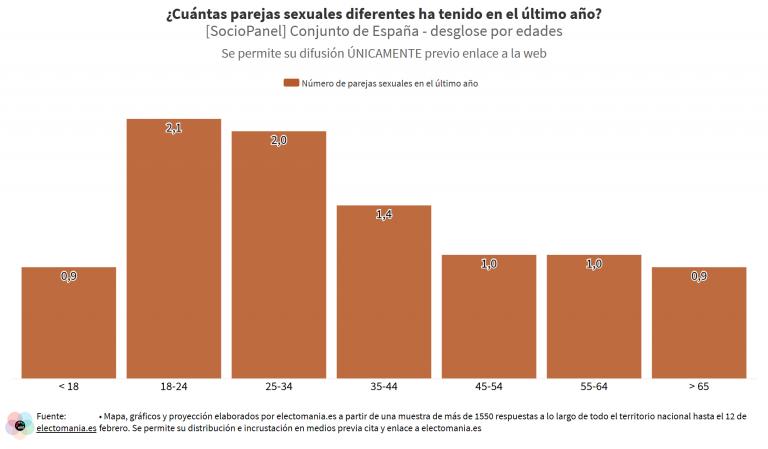 SocioPanel (5M): los españoles tienen 3,7 parejas sexuales de media a lo largo de toda su vida