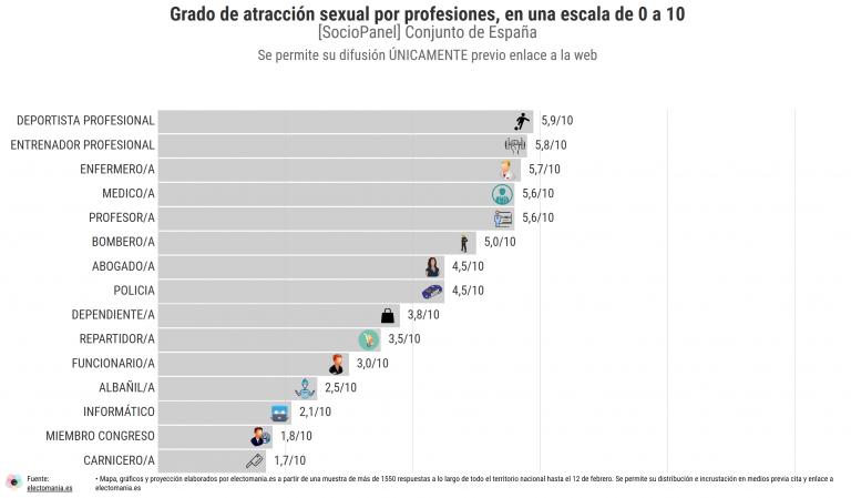 SocioPanel (6M): Ranking de atracción sexual de las profesiones (desgloses por sexo e ideología)