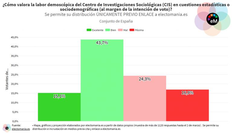 ElectoPanel (7M): la labor demoscópica del CIS es bien valorada en cuestiones distintas a la estimación de voto