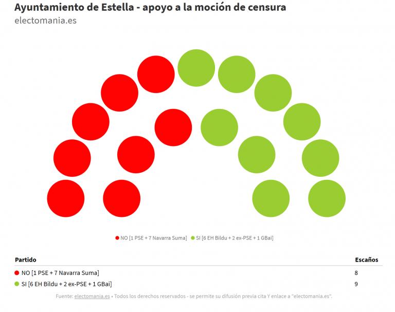 Estella: moción de censura de EH Bildu y Geroa Bai a Navarra Suma saldrá adelante tras el apoyo de dos ediles del PSN que serán expulsados del partido