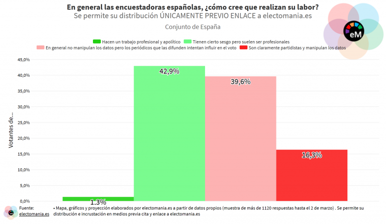 ElectoPanel (9M): los españoles creen que las encuestas tienen cierto sesgo y los medios que las encargan las usan para influir en el voto