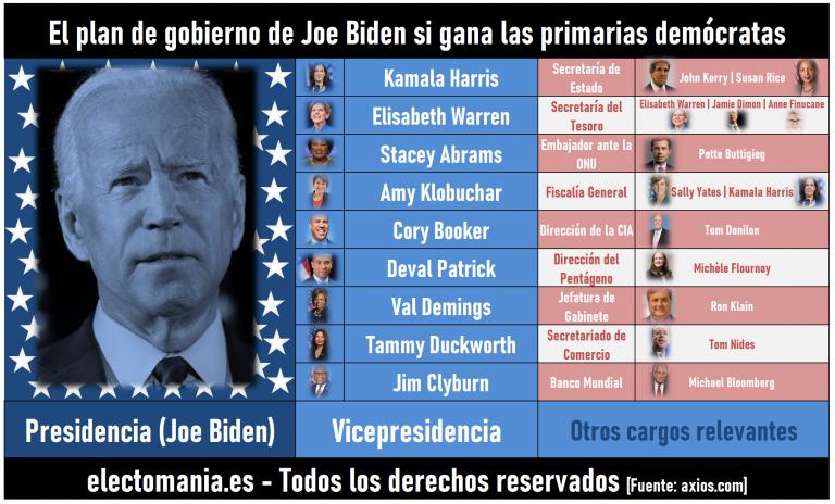 EEUU: el diseño de gabinete de Biden que incluye a todos los candidatos que le han apoyado… y reserva un puestazo para Warren