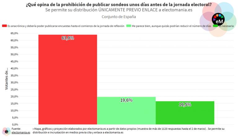 ElectoPanel (10M): los españoles creen que la prohibición de publicar sondeos la semana de las elecciones es anacrónica y debería retirarse