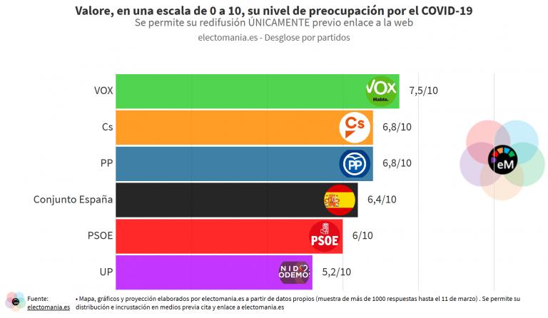 ElectoPanel COVID-19 (I): los españoles, preocupados, suspenden la gestión de España de la crisis de salud pública