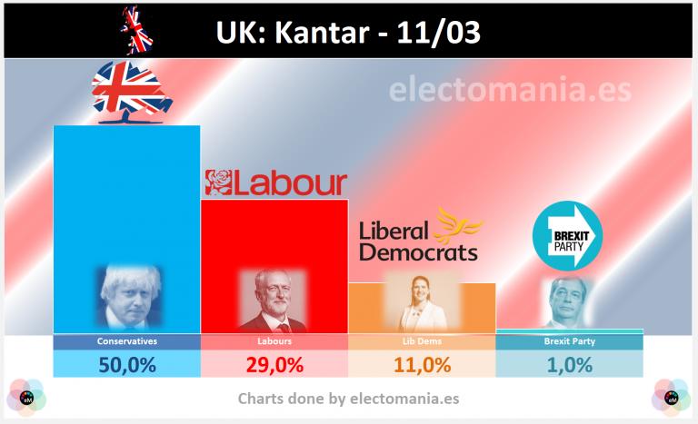 UK (Kantar 11M): Johnson, catapultado, alcanza el 50% de los votos