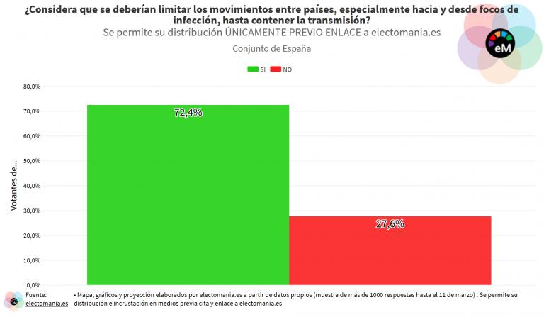 ElectoPanel COVID-19 (II): los españoles no creen que la Administración les oculte información, ni que en España vaya a haber una gran cuarentena