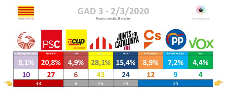 GAD3 para Cataluña (2M): desplome de Ciudadanos y caída de Junts. ERC disparada con 43 escaños, Vox entra con 4