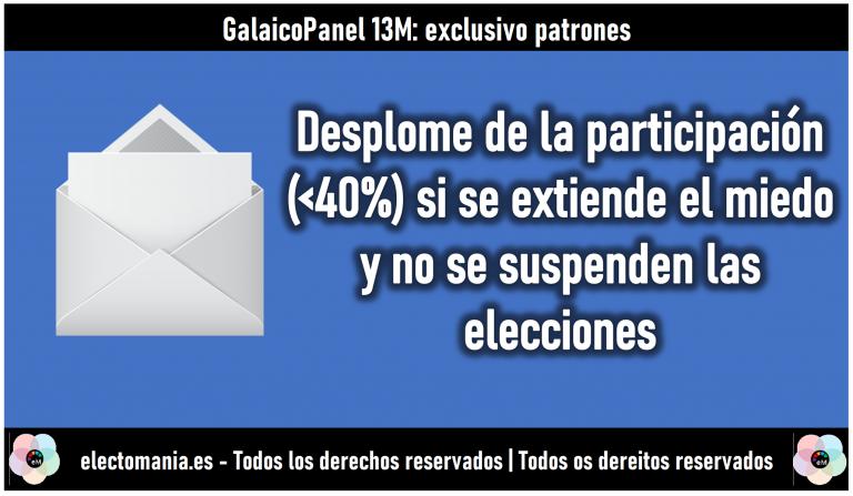 GalaicoPanel (13M): de mantener las elecciones en un escenario de 'miedo generalizado', Feijoo perdería la Xunta y el BNG rozaría el sorpasso al PSdeG